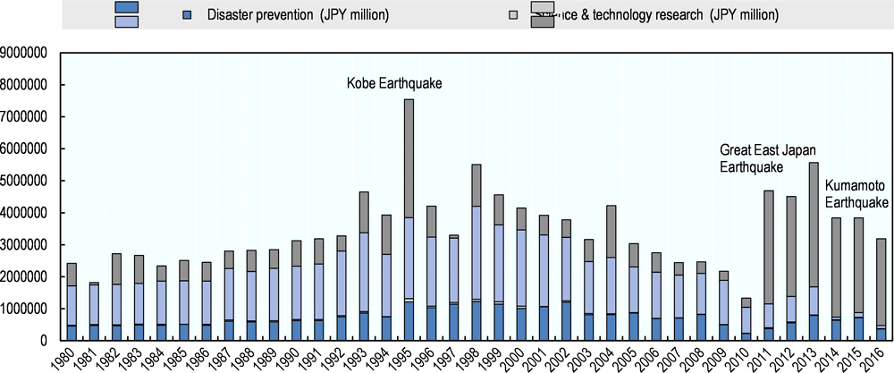 Disaster prevention and reconstruction expenditure in Japan, 1980-2016