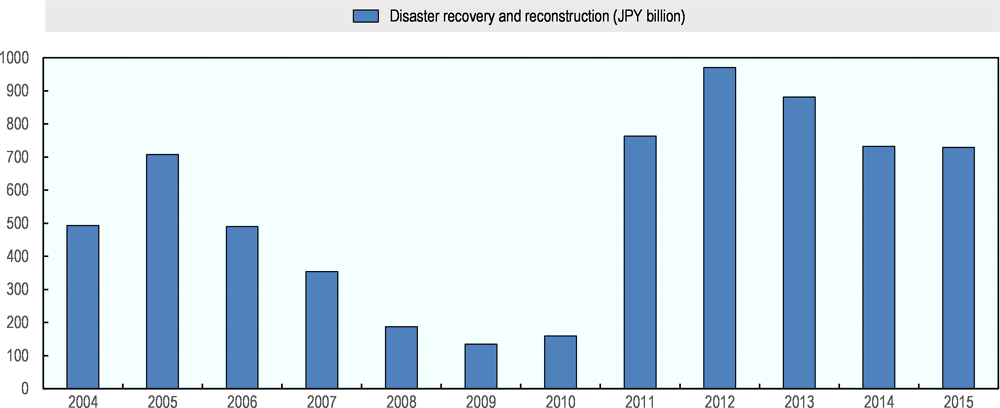 Subnational governments' post-disaster recovery/reconstruction expenditure for infrastructure, 2004-15