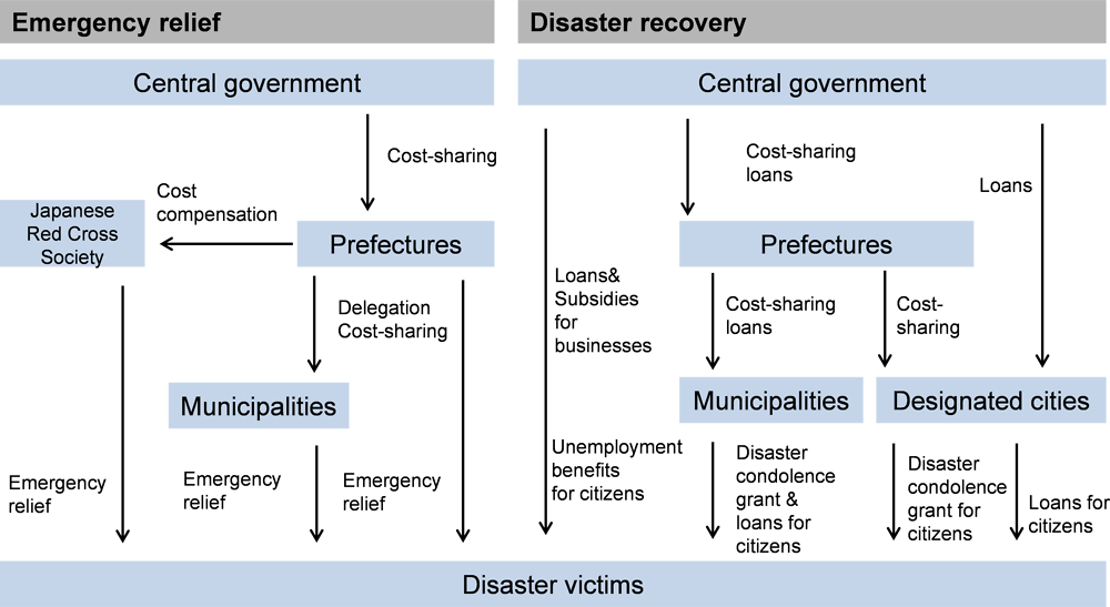 Overview of the provision of post-disaster financial assistance across levels of government in Japan