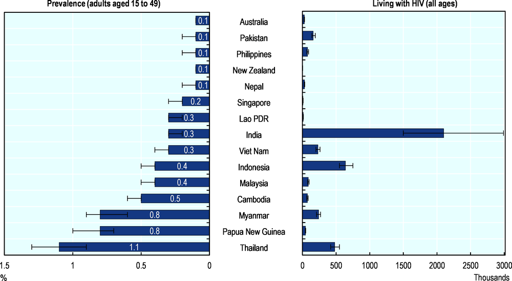 Figure 3.28. Estimated number of people living with HIV, 2018