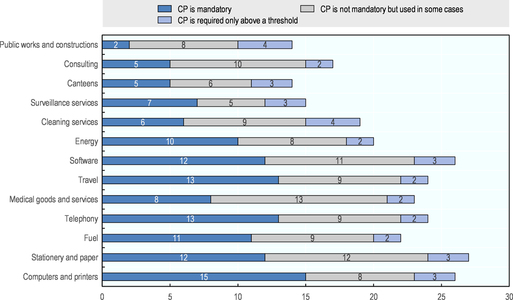 Figure ‎3.5. Product categories used by CPBs in OECD countries, 2016