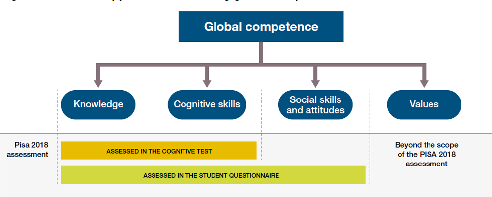 Figure 6.2. The PISA approach to assessing global competence