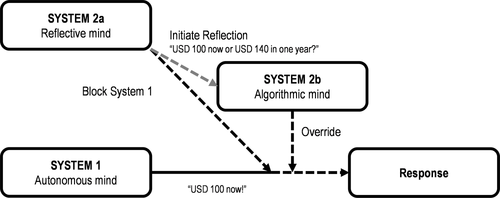 Figure 2.11. Tripartite model of thinking
