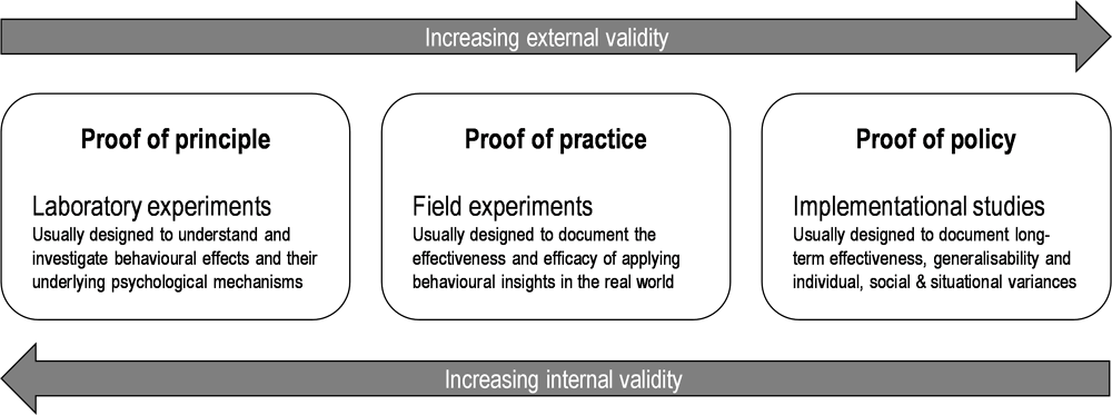 "Figure 2.14. From ""proof of concept"" to proof of implementation in studies on effectiveness of nudging"