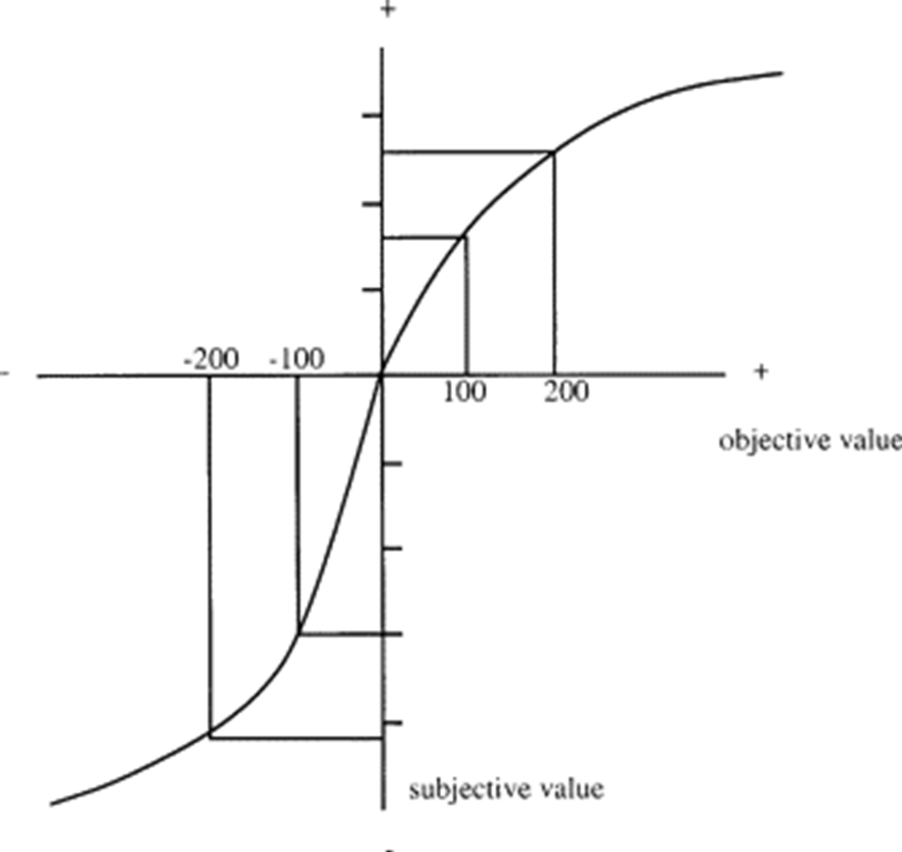 Figure 2.19. The value function of prospect theory