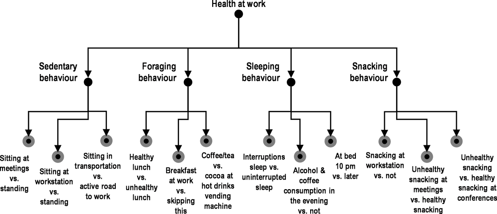 Figure 2.3. Simplified sample behavioural reduction structure from a larger organisation applying BI to health at work
