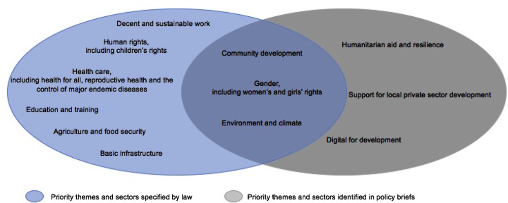 Figure 2.2. Belgium's multiple thematic and sectoral priorities