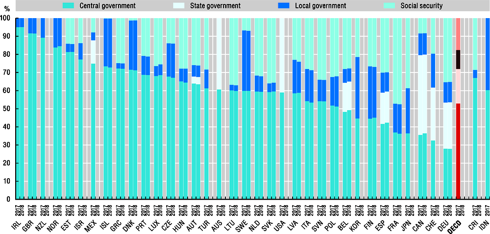 2.43. Distribution of general government revenues across levels of government, 2017 and 2018
