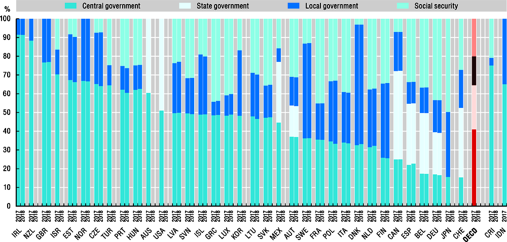 2.44. Distribution of general government expenditures across levels of government, 2017 and 2018