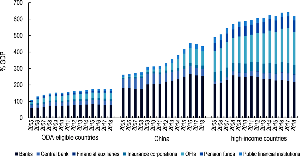 Figure 3.1. Financial assets held by new actors as a % of GDP across country groups, 2005-18