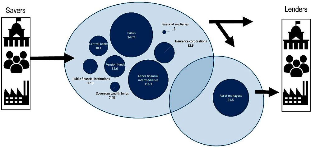 Figure 3.2. Mapping of financial asset owners and managers (USD trillions)