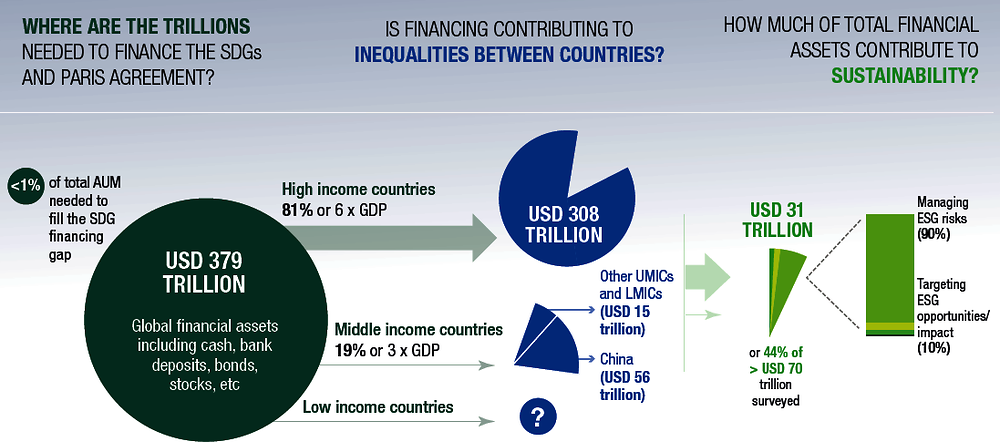 Infographic 3.1. How much of the trillions in the system are contributing to equity and sustainability?