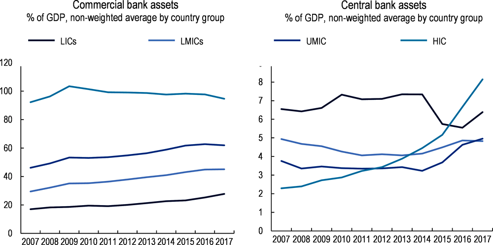 Figure 3.6. Commercial bank assets and central bank assets to GDP