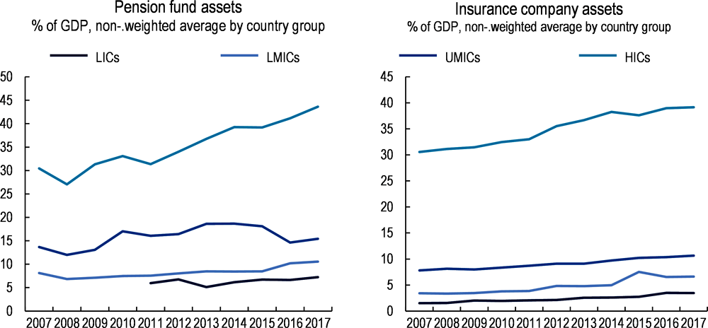 Figure 3.7. Pension fund and insurance company assets to GDP by income category, 2007-17