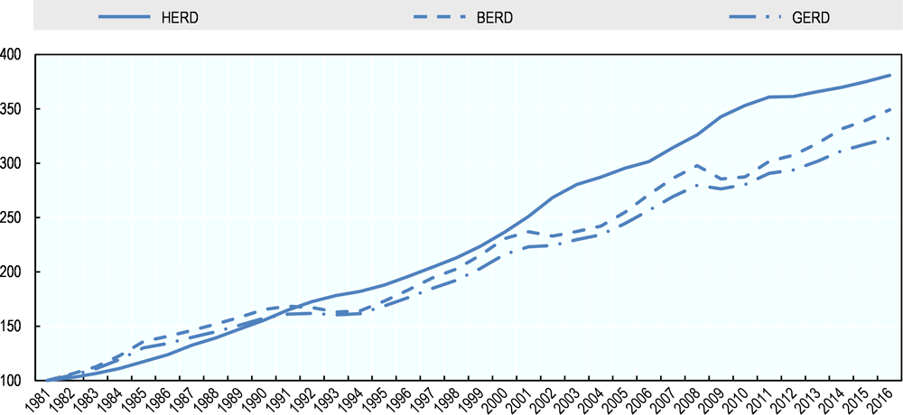Figure 2.1. Trend of expenditure on R&D by performing sector in OECD