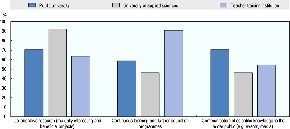 Figure 2.8. Priorities in the knowledge exchange activities of public universities, universities of applied sciences and university colleges of teacher education in Austrian HEIs
