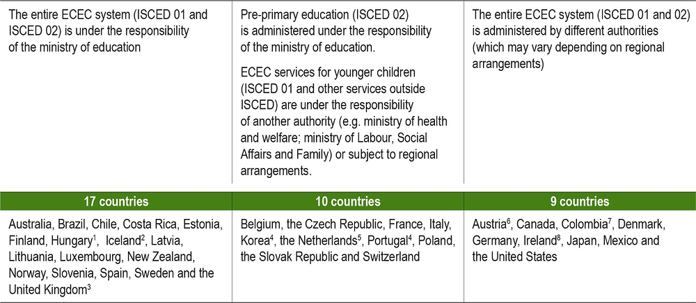 Figure B2.a. Who is responsible for early childhood education and care (ECEC)?