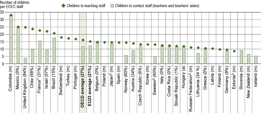 Figure B2.4. Ratio of children to staff in pre-primary (ISCED 02) education (2017)
