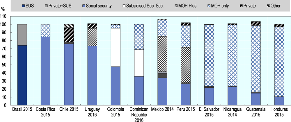 Figure 2.9. Fragmentation leading to duplication of financing and provision functions in selected Latin American and Caribbean health systems, 2015