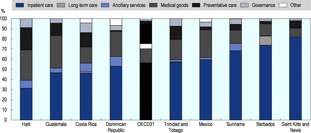 Figure 2.10. Current health expenditure by health care function