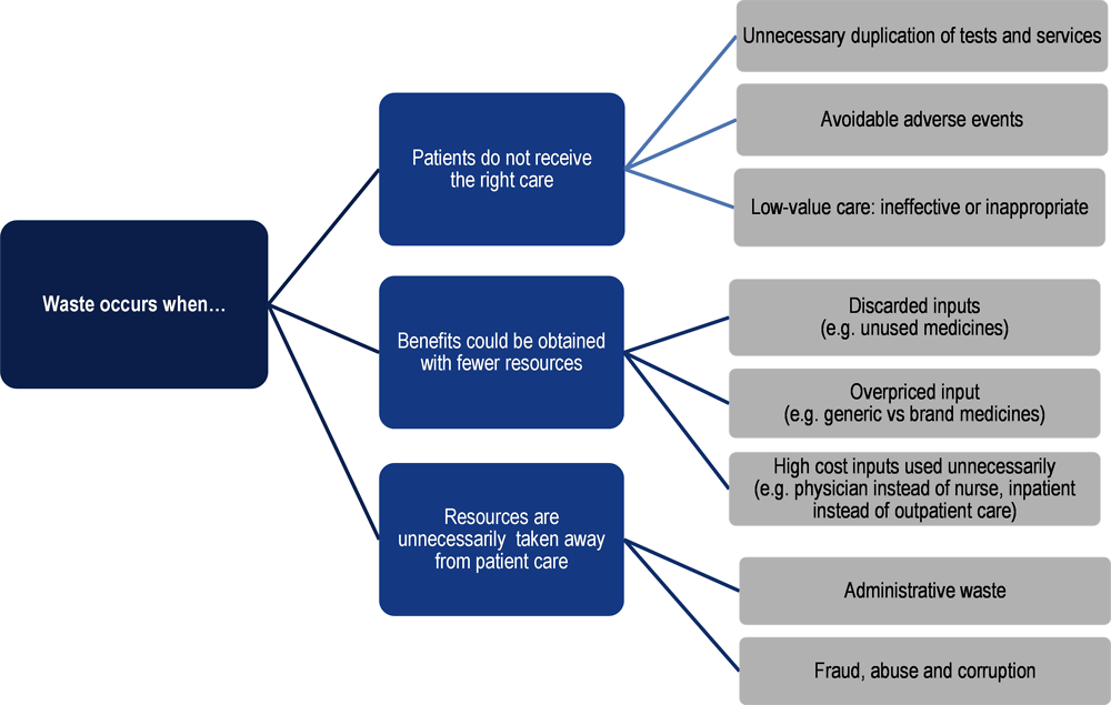 Figure 2.1. A pragmatic approach to identifying and categorising wasteful spending on health