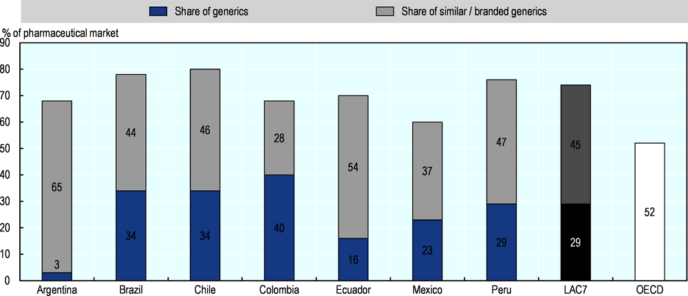 Figure 2.7. Volume share of generics in the retail pharmaceutical market in seven LAC countries, April 2019