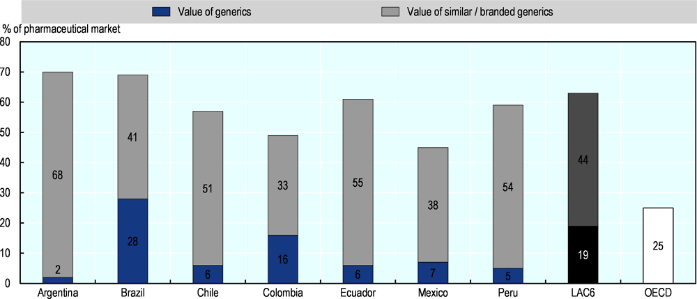 Figure 2.8. Value share of generics in the retail pharmaceutical market in seven LAC countries, April 2019