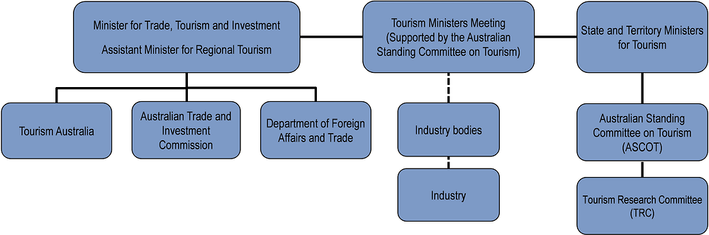 Australia: Organisational chart of tourism bodies