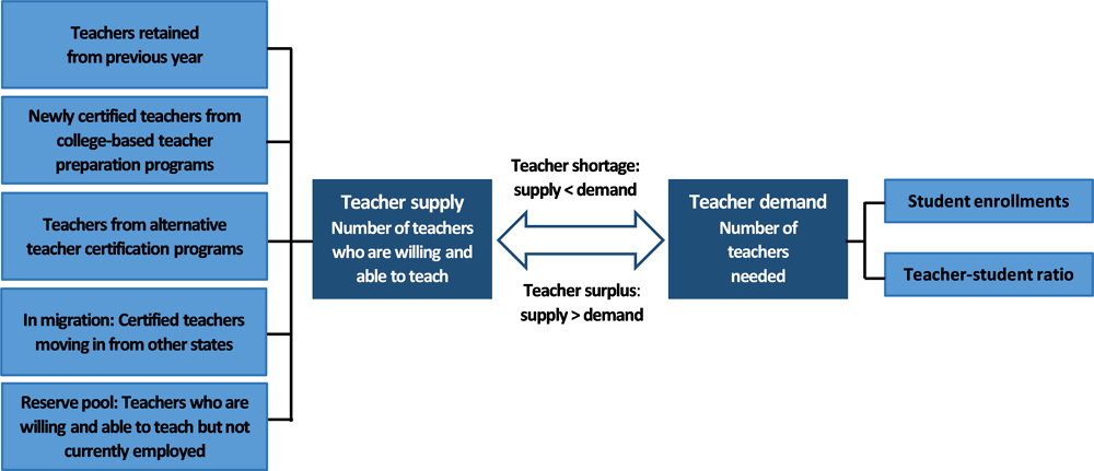 Figure 3.4. The components of teacher supply and demand