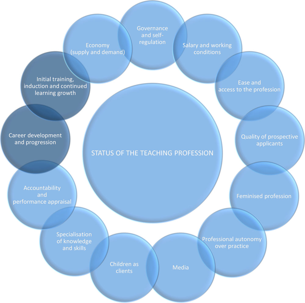Figure 3.5. Possible determinants of the status of the teaching profession