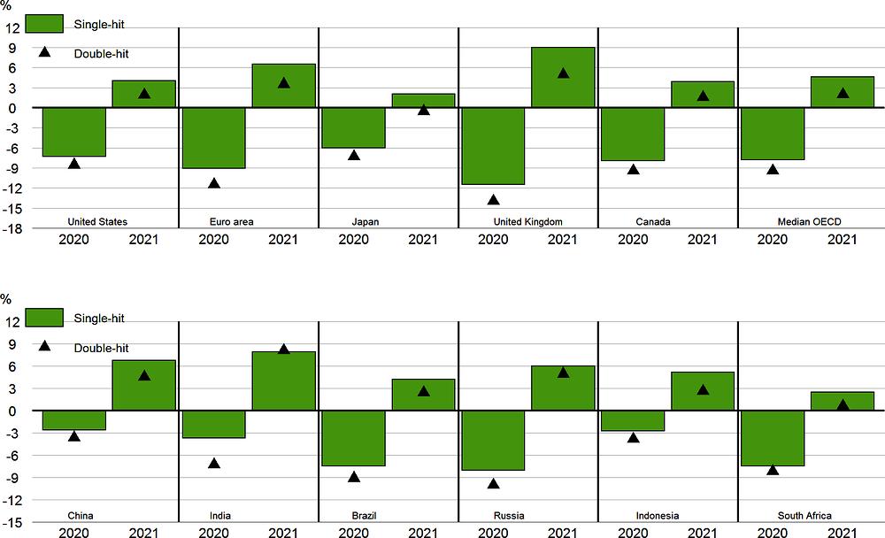 Рисунок 1.8. Прогнозируется сокращение производства во всех странах в этом году.