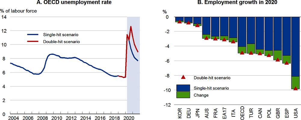 Рисунок 1.10. Кризис приводит к значительным потерям рабочих мест и высокому уровню безработицы