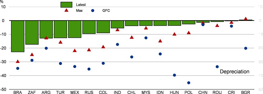Рисунок 1.15. Местные валюты значительно ослабли по отношению к доллару США
