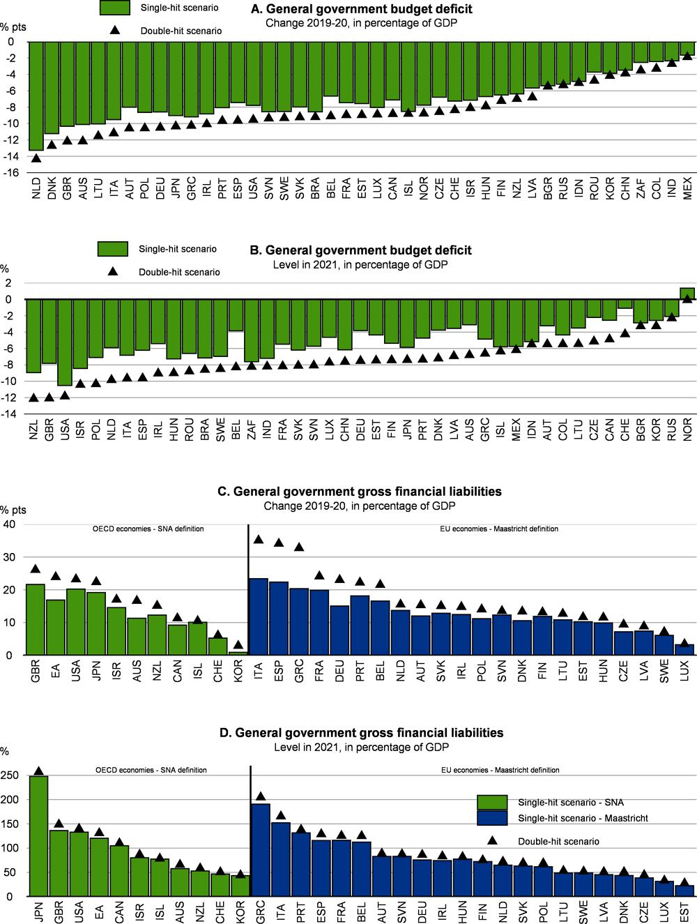 Рисунок 1.19. Фискальные позиции резко ухудшатся