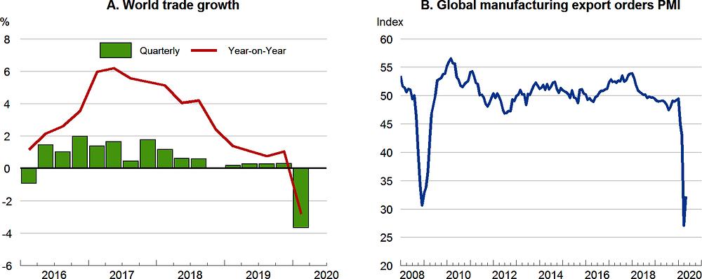 Рисунок 1.4. Мировая торговля сейчас рушится