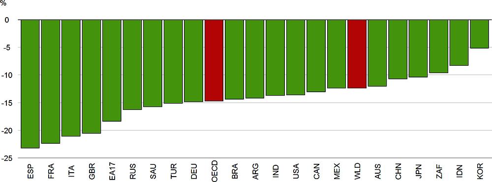 Рисунок 1.7. Беспрецедентный спад производства происходит в первой половине 2020 года