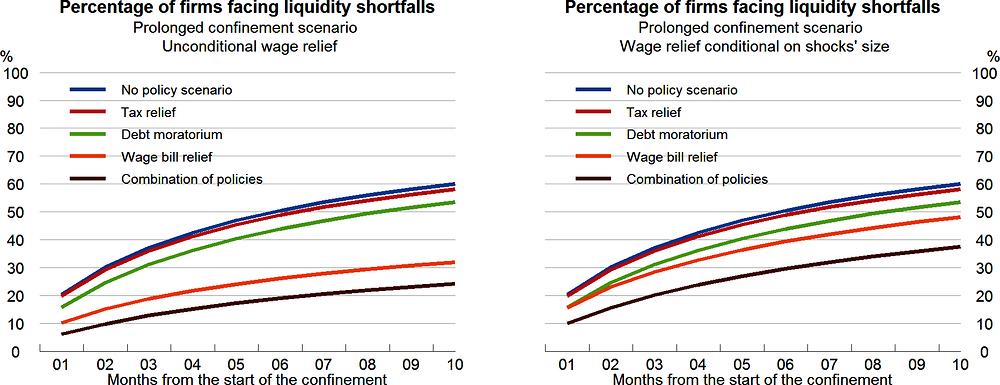 Рисунок 2.12. Дефицит ликвидности: влияние политики