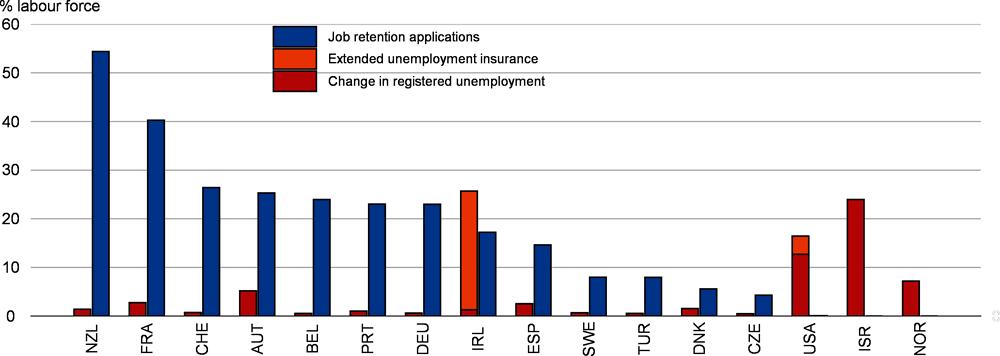 Рисунок 2.27. Зарегистрированная безработица и заявки на участие в схемах сохранения работы