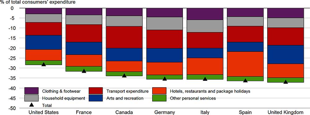 Рисунок 2.4. Контрольные оценки потенциального воздействия остановок на частное потребление в отдельных странах с развитой экономикой