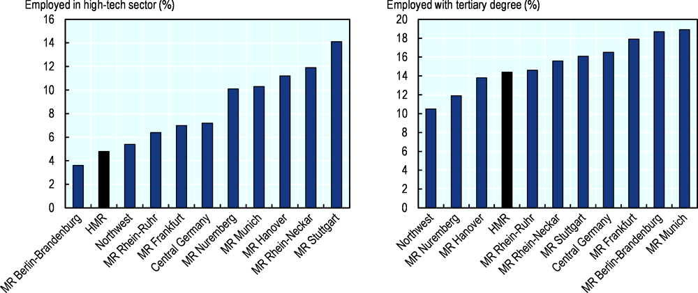 Figure 1.9. High-tech employment and share of employed with a tertiary degree in 2015