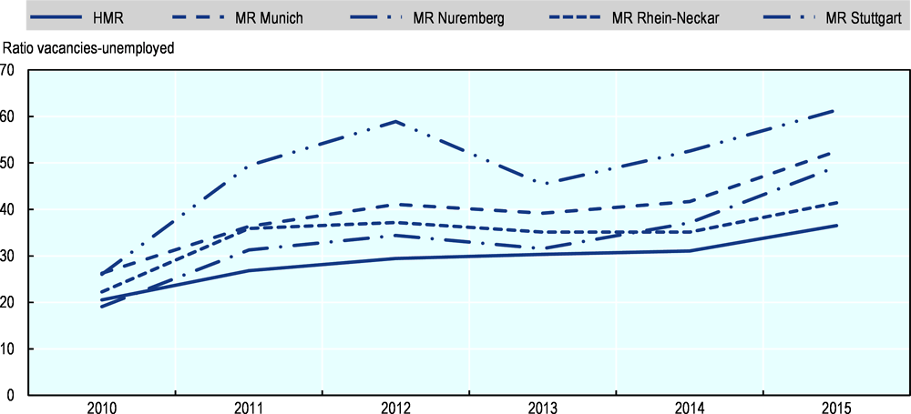 Figure 1.10. Ratio vacancies-unemployed (professional qualification): The HMR vs. metropolitan regions in Southern Germany