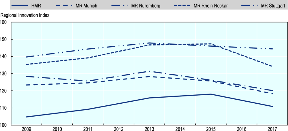 Figure 1.15. Regional Innovation Index: The HMR vs. metropolitan regions in Southern Germany