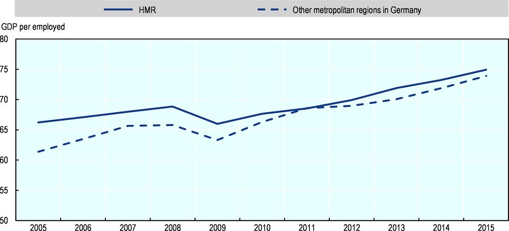 Figure 1.4. Labour productivity: The HMR vs. other metropolitan regions in Germany