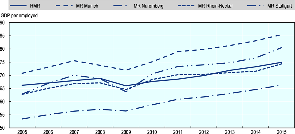 Figure 1.5. Labour productivity: The HMR vs. metropolitan regions in Southern Germany