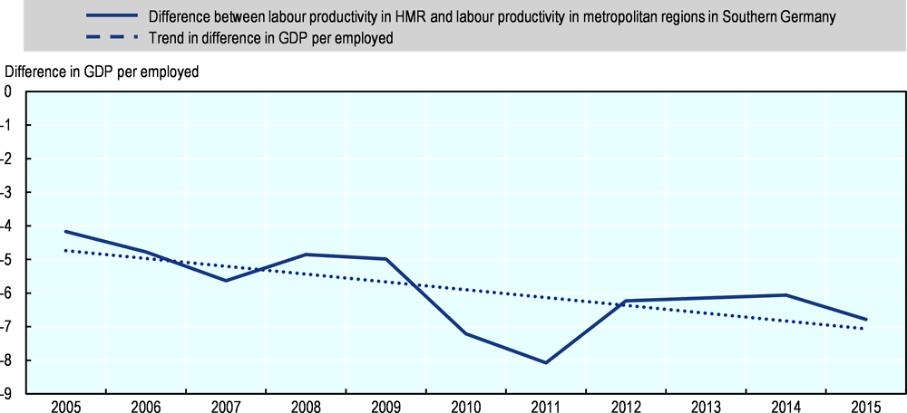 Figure 1.6. Difference in labour productivity between the HMR and metropolitan regions in Southern Germany