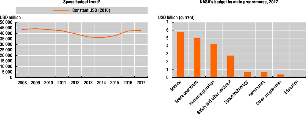 Figure 23.2. Space budget trends and main programmes