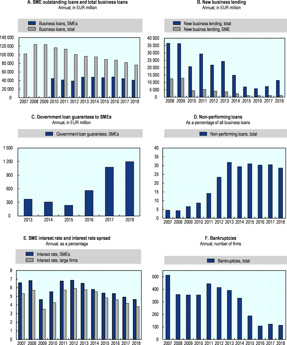 Figure 18.1. Trends in SME and entrepreneurship finance in Greece