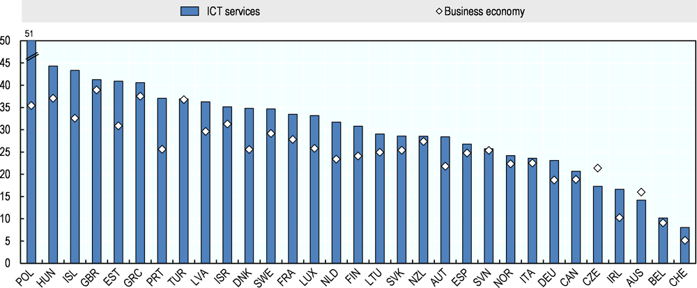 Figure 4.10. Start-up rates in information and communication services over 2010-2016