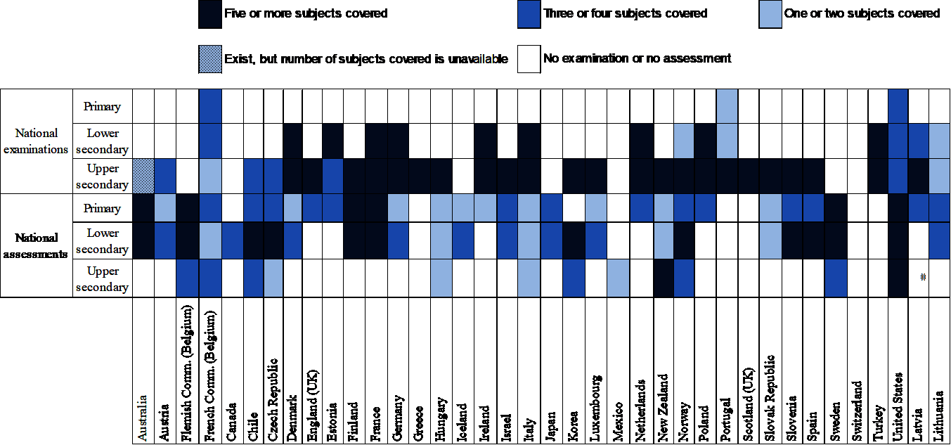 Figure 2.2. National examinations and assessments in public school in OECD countries