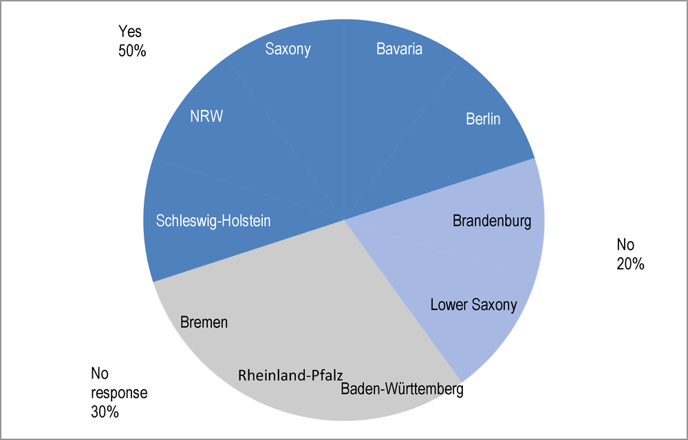 Figure ‎2.10. Regular, structured co-ordination between Länder governments and municipalities
